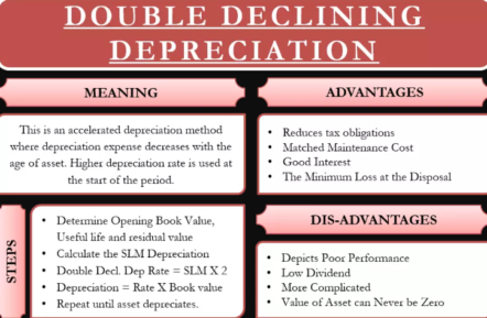 Double Declining Balance Depreciation